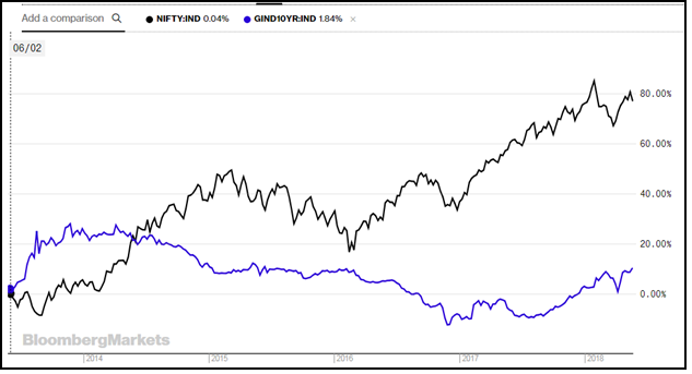 Bond yields and stock market